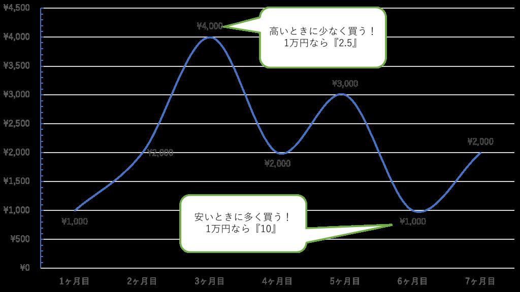 graph-toushi